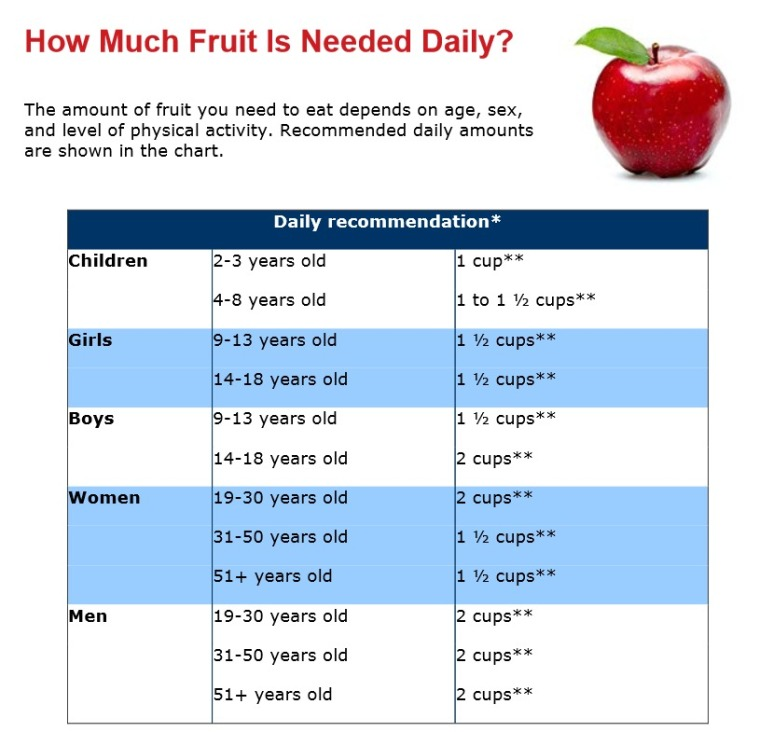 Daily Fruit Needs